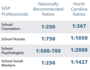 table of SISP professional ratios