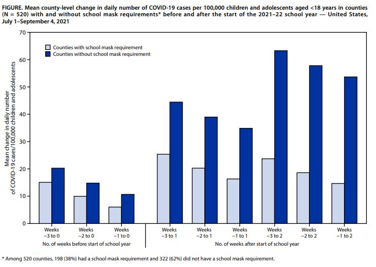 graph showing covid cases in counties with and without school mask mandates