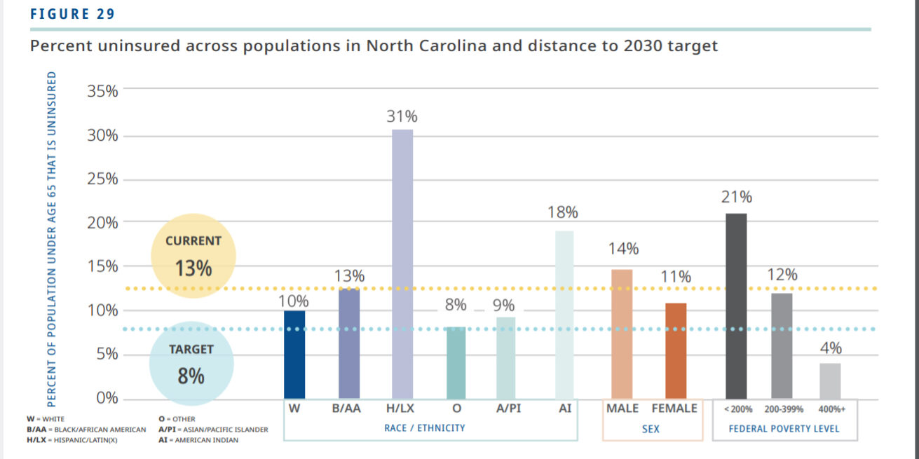 figure showing percent uninsured across populations in NC and distance to 2030 target