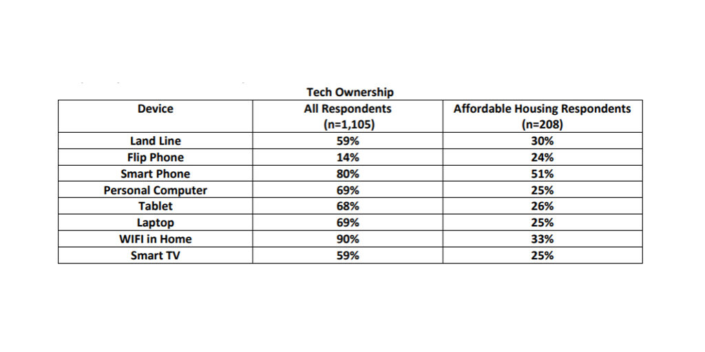 table showing tech ownership of people over age 55 and the discrepancy between all respondents and lower-income respondents